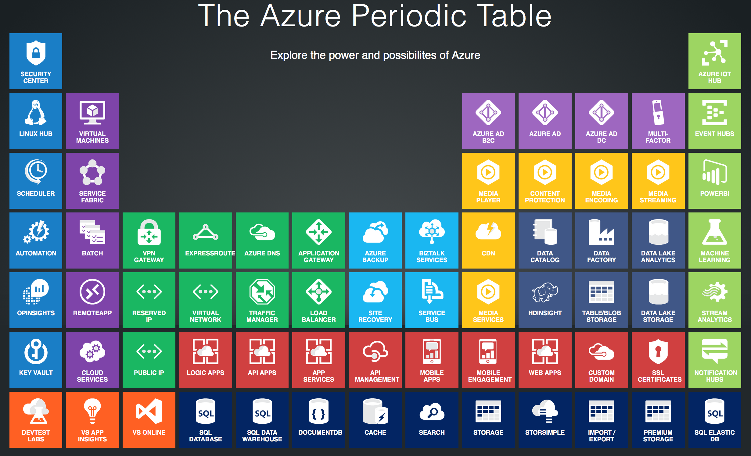 The Azure Periodic Table Admincafe